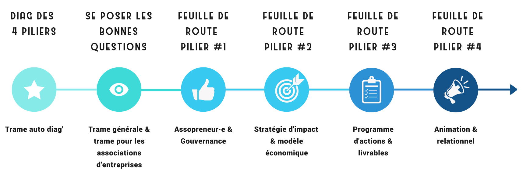 Road map méthode 4 piliers - Copie Assopreneur